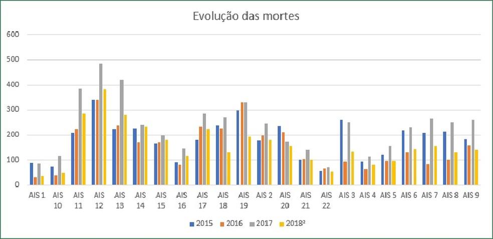 Morte de mulheres no Ceará teve pico em 2017; números de 2018 são parciais — Foto: Reprodução