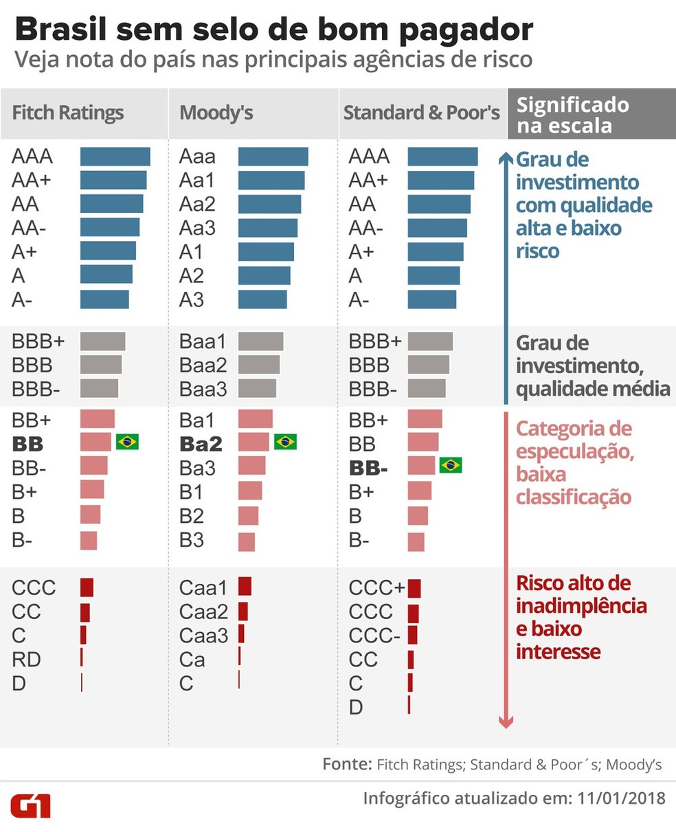 Nota do Brasil nas agências de classificação de risco. (Foto: Infográfico G1)