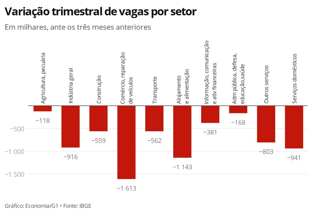 Variação de vagas por setor  — Foto: Economia G1