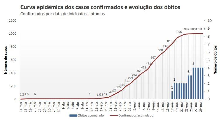 Chapecó passa de mil casos confirmados de Covid-19, diz prefeitura