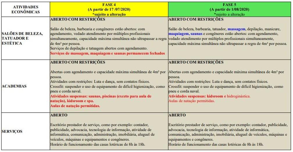 Fase 5 do funcionamento dos salões no Rio — Foto: Reprodução/Prefeitura do Rio