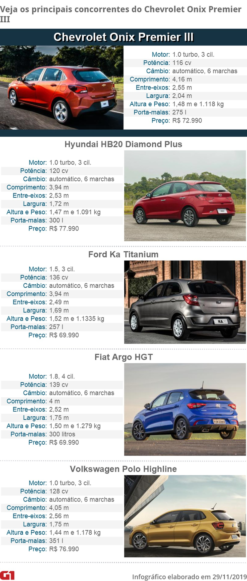 See the competitors of the new Chevrolet Onix - Photo: G1 Carros