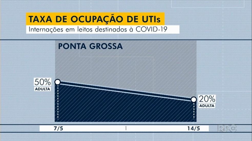 Índice de ocupação de leitos para pacientes adultos com coronavírus caiu de 50% para 20%, em uma semana — Foto: Reprodução/RPC