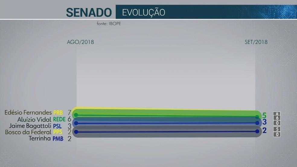 Pesquisa Ibope Rondônia — Foto: Reprodução/Rede Amazônica