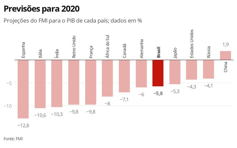 Previsões para 2020 — Foto: Economia G1