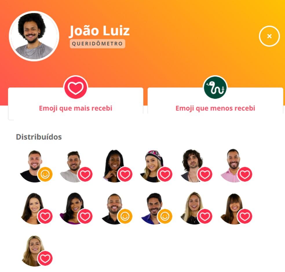Queridômetro João Luiz - 4/3 — Foto: Globo