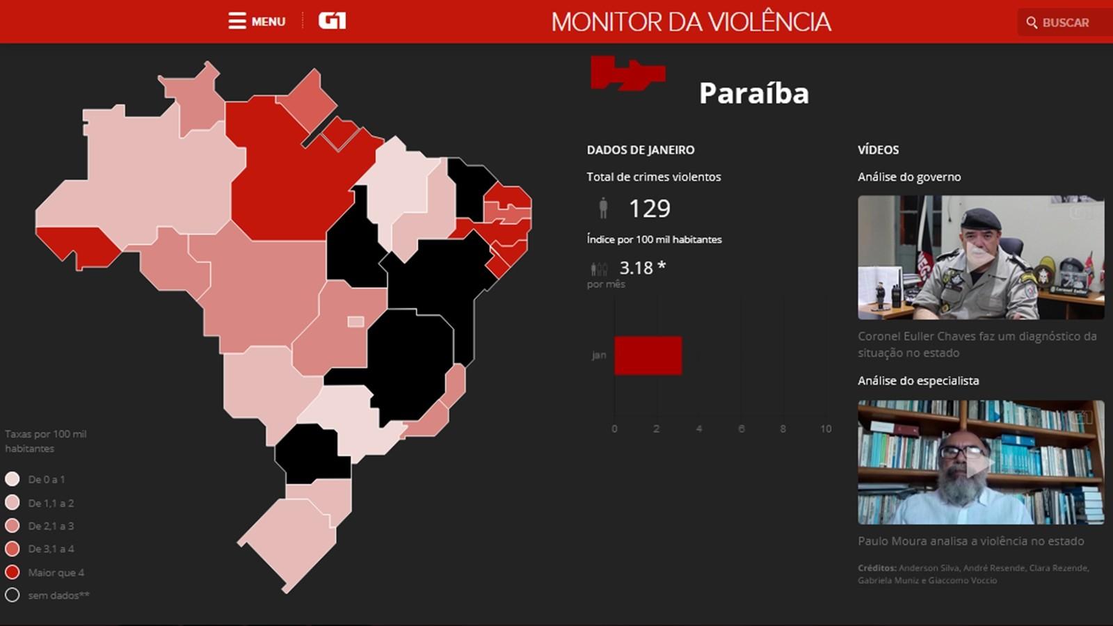 Paraíba registra 129 pessoas mortas em crimes violentos em janeiro de 2018