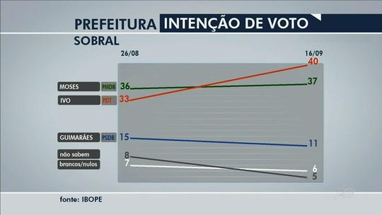 Em Sobral, Ivo Gomes tem 40% e Moses Rodrigues, 37%, diz Ibope