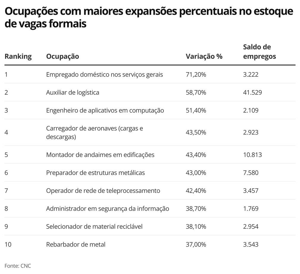 Ocupações com maiores expansões percentuais no estoque de vagas formais — Foto: Economia g1