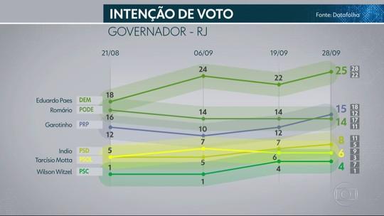 Pesquisa Datafolha no Rio de Janeiro: Paes, 25%, Garotinho, 15%, Romário, 14%