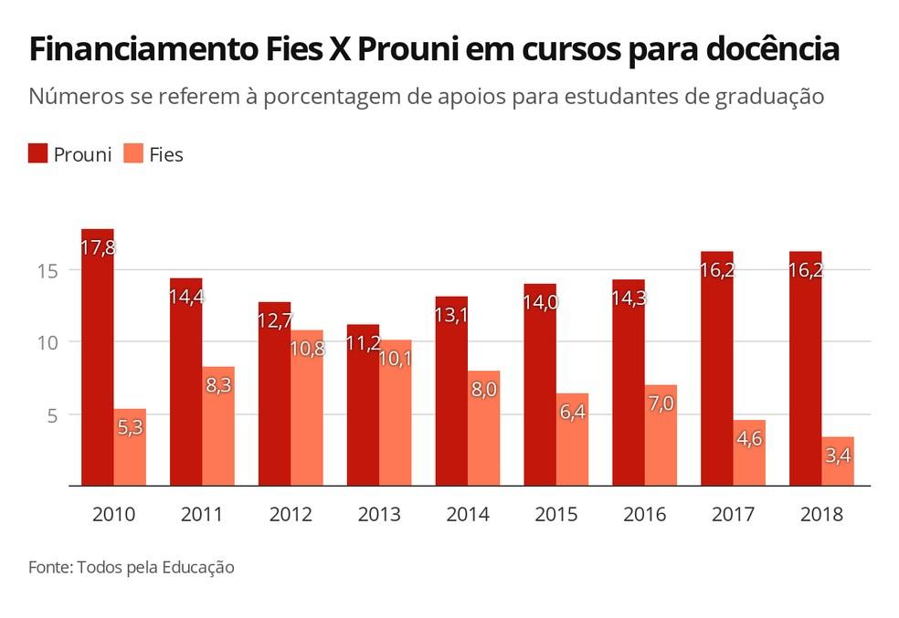 Gráfico mostra a evolução dos financiamentos nas modalidades Fies e Prouni em cursos voltados à docência, de 2010 a 2018 — Foto: Elida Oliveira/G1
