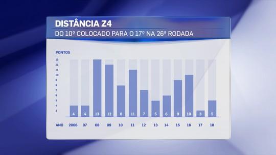 Distância do 10º lugar para o Z4 é uma das menores da história do Campeonato Brasileiro