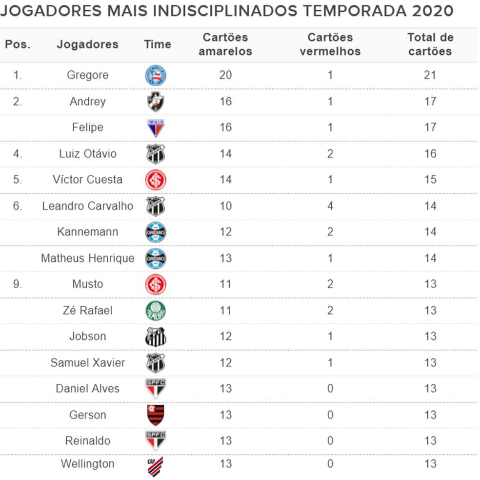 Jogadores mais indisciplinados 2020 — Foto: Infoesporte
