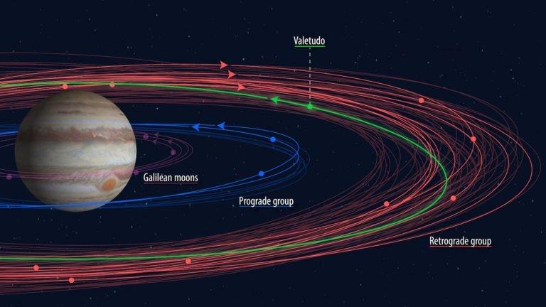 Imagem mostra algumas luas de Júpiter  luas prógradas do planeta (roxa, azul) orbita relativamente perto de Júpiter. As luas retrógradas (em vermelho) orbitam mais longe. Já as luas prógradas do planeta (roxo e azul) orbitam relativamente perto do planeta, com exceção de Valetudo (em verde) (Foto: Carnegie Inst. for Science / Roberto Molar Candanosa)