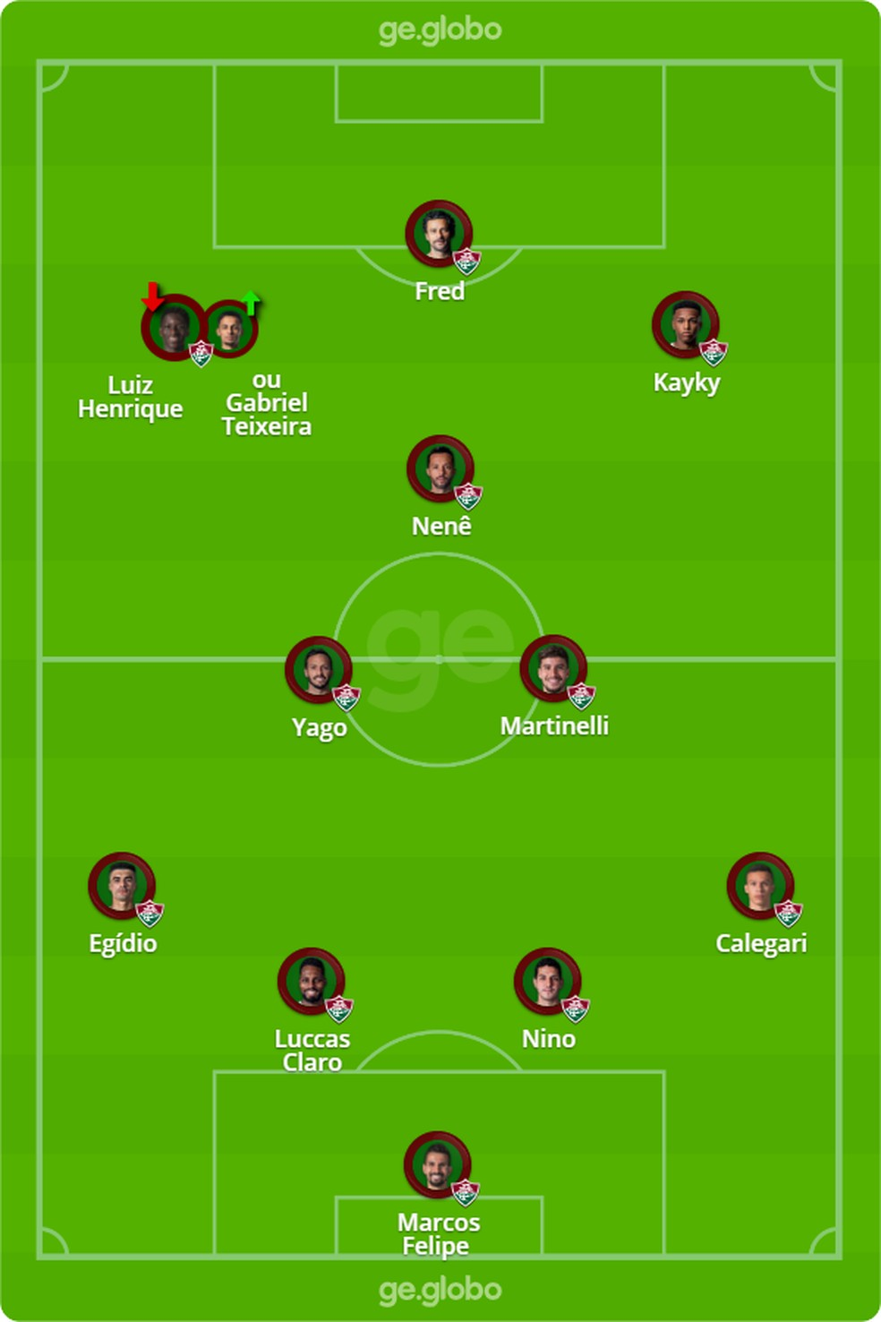Provável escalação do Fluminense contra o Flamengo — Foto: ge