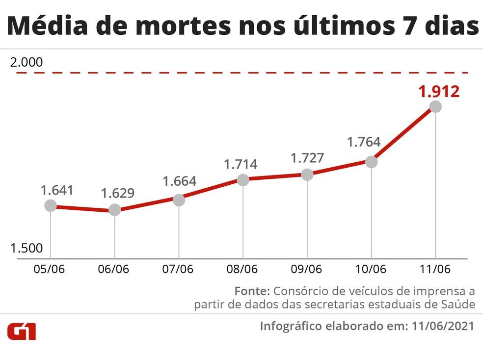Brasil registra 2.215 mortes por Covid em 24 horas; média móvel volta a ficar acima de 1,9 mil após 18 dias