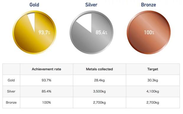 Gráfico aponta quanto de lixo eletrônico ainda precisa ser coletado para atingir o suficiente para a produção das medalhas recicladas (Foto: tokyo2020.org/ Reprodução)