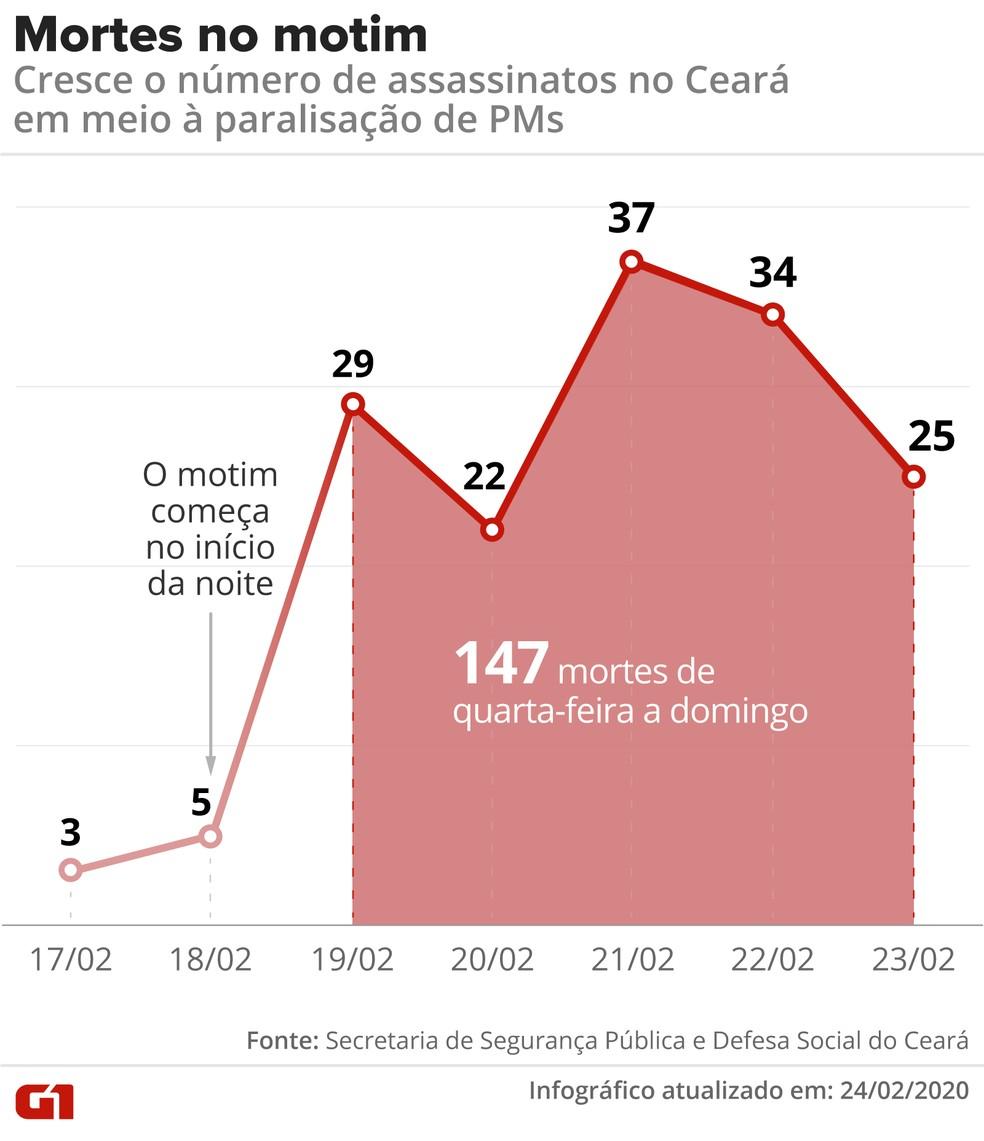 Número de mortes durante motim da PM chega a 147 no Ceará.  — Foto: Rodrigo Sanches/G1