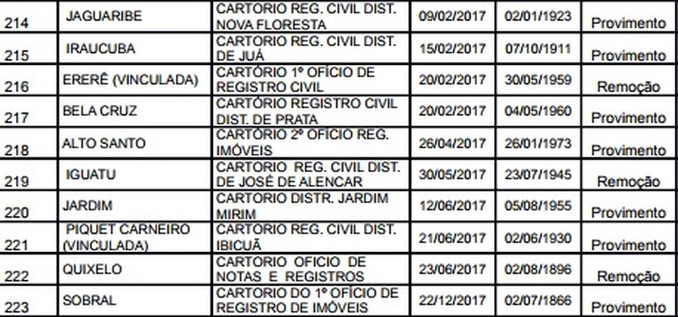Concurso do Tribunal de Justiça do Ceará tem 223 vagas em vários municípios do estado (Foto: Reprodução)