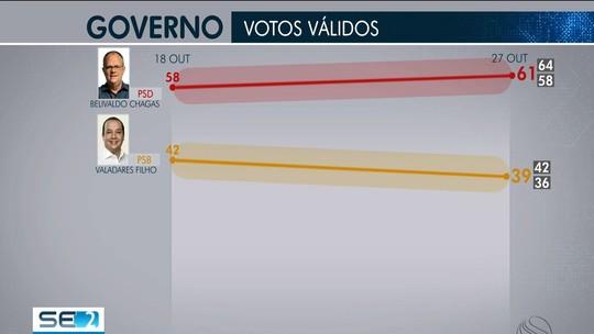 Ibope em Sergipe, votos válidos: Belivaldo Chagas, 61%; Valadares Filho, 39%