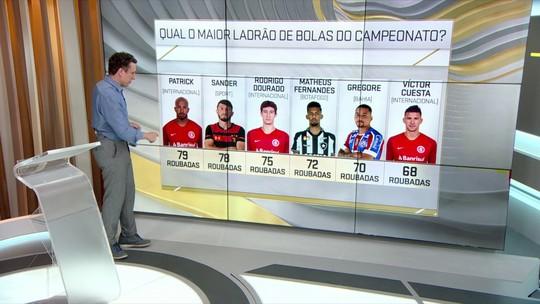 """Estudo de Campo: Inter lidera nas roubadas de bola, e Patrick e Blanco são os maiores """"ladrões"""""""