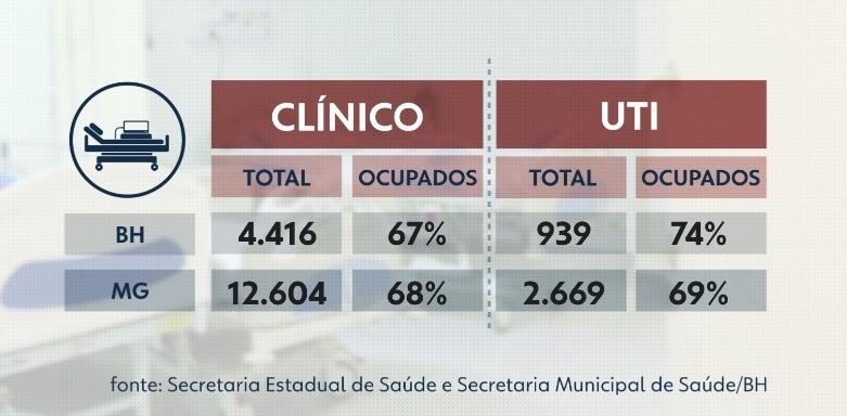 Minas segue com 69% de ocupação de leitos de UTI; em BH, taxa está em 74%