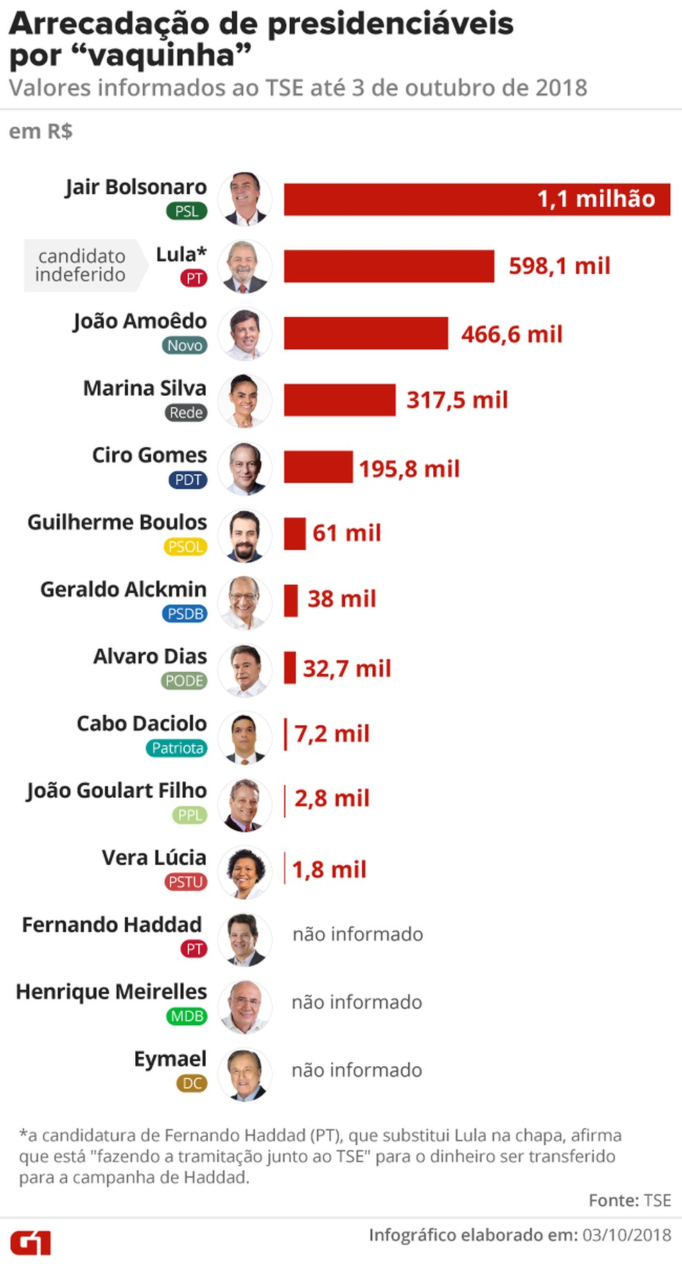 """Arrecadação de presidenciáveis por """"vaquinha"""": valores informados ao TSE até 3 de outubro de 2018 — Foto: Alexandre Mauro / G1"""