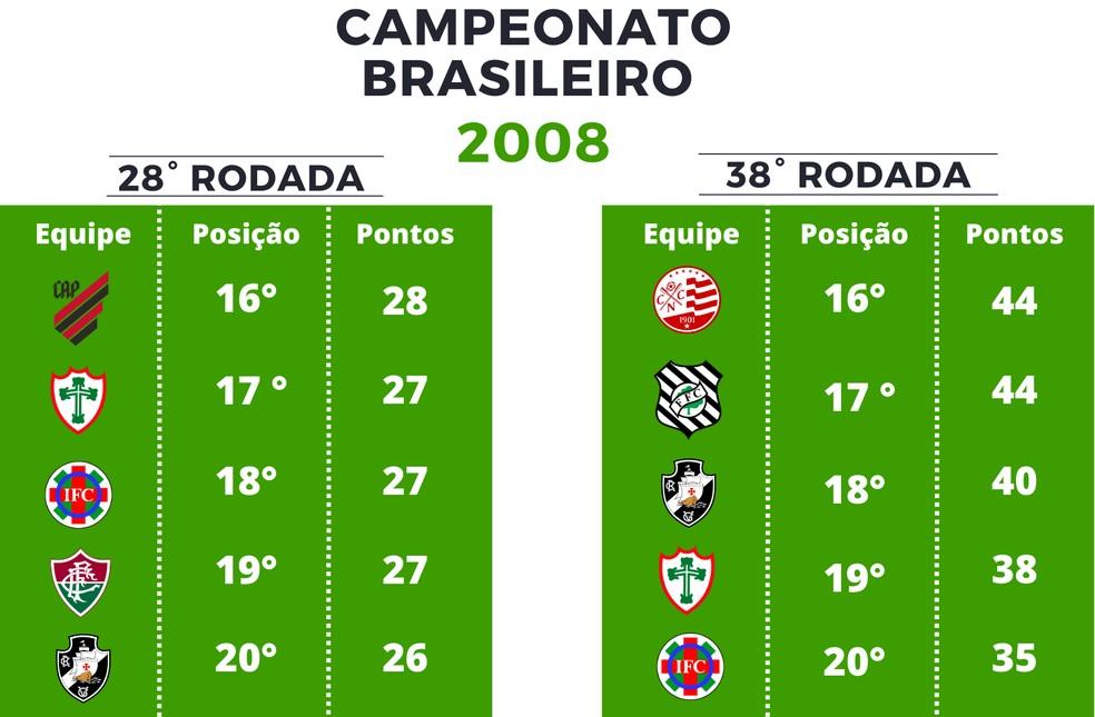Pontuação Série A de 2008 — Foto: GloboEsporte.com