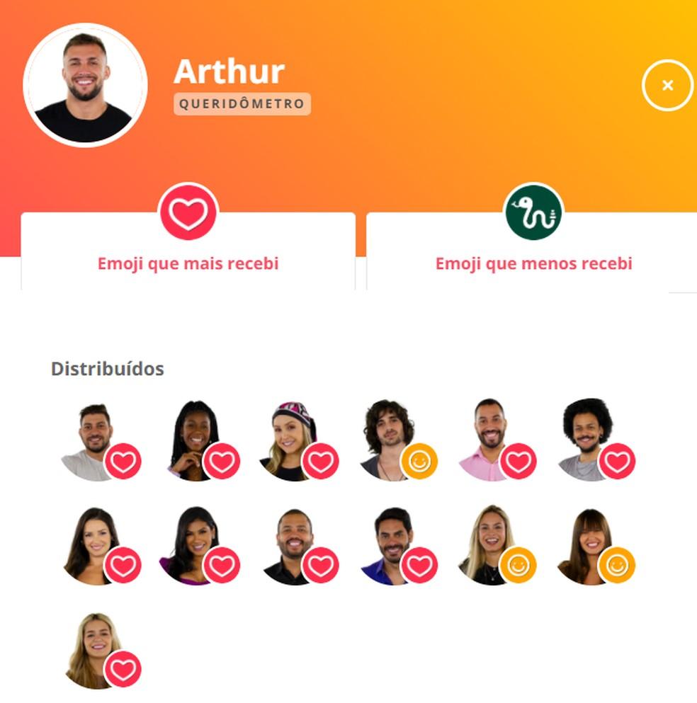 Queridômetro Arthur - 4/3 — Foto: Globo