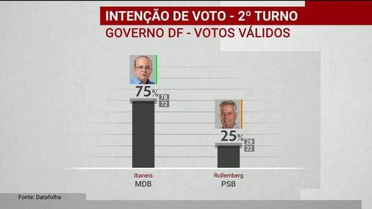 Datafolha divulga pesquisa de intenção de voto para o governo do Distrito Federal