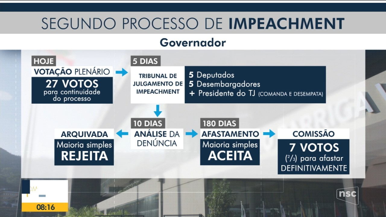 Alesc vota segundo pedido de impeachment do governador Moisés