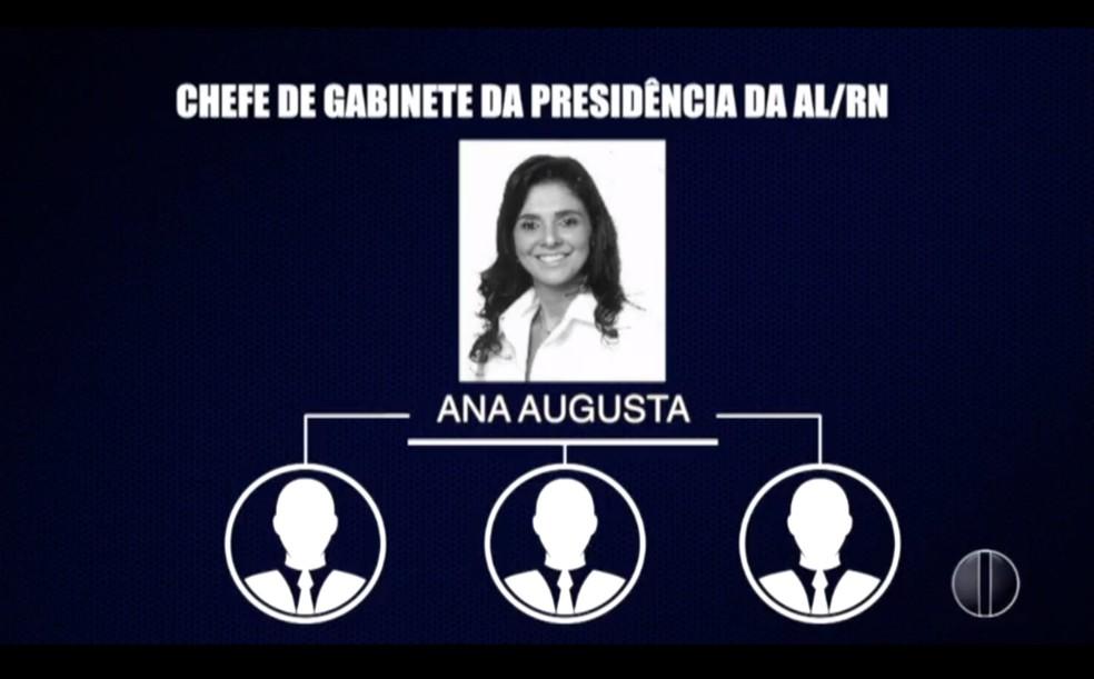 Chefe do gabinete da Presidência da ALRN, Ana Augusta Simas, comandaria esquema de desvios de dinheiro, segundo MP — Foto: Reprodução/Inter TV Cabugi