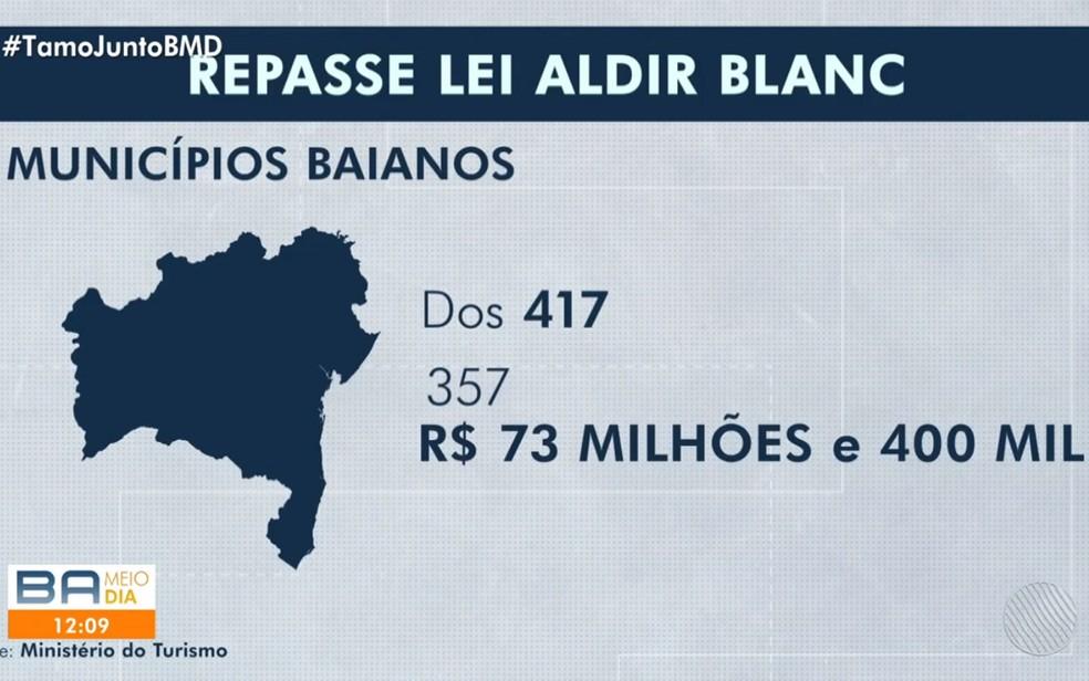 Dos 417 municípios baianos, 357 foram contemplados com R$ 73,4 milhões em recursos federais da Lei Aldir Blanc — Foto: Reprodução/TV Bahia
