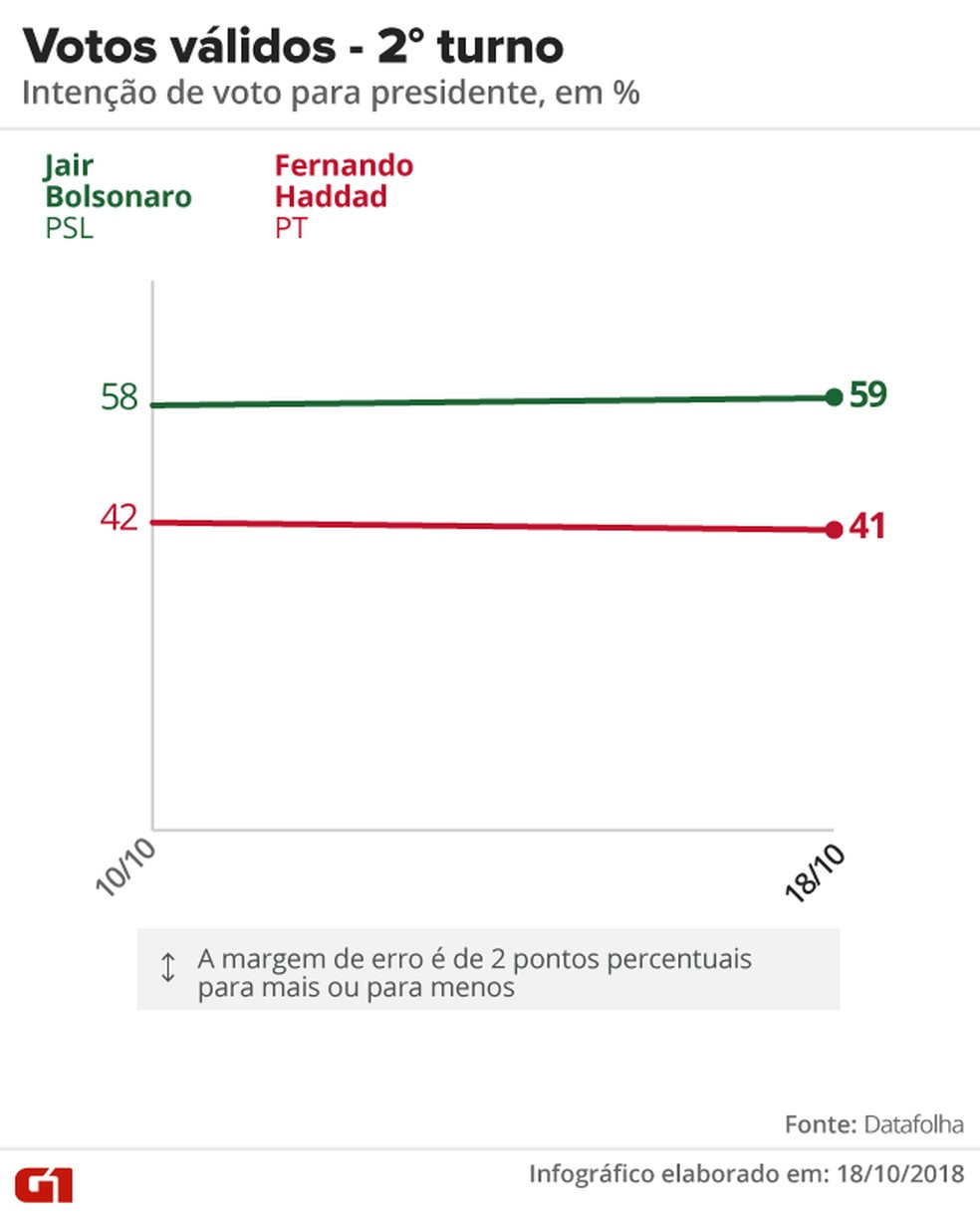 Datafolha - 18 de outubro - evolução dos votos válidos para presidente — Foto: Arte/G1