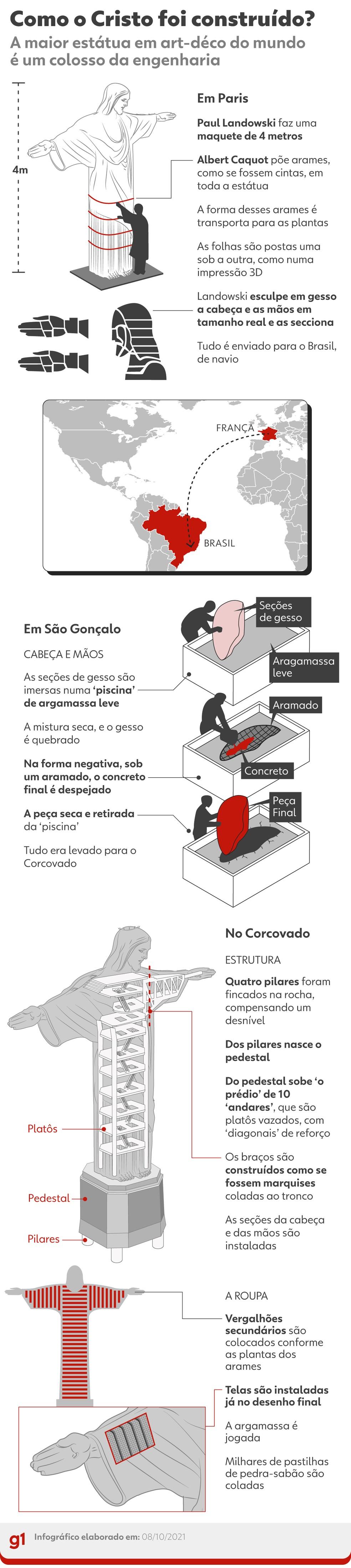 Arte mostra etapas da construção do Cristo Redentor — Foto: Infografia: Elcio Horiuchi e Wagner Magalhães/g1