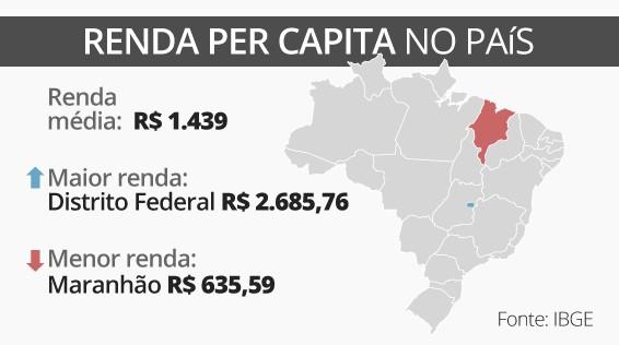 Maranhão se mantém com a menor renda domiciliar do Brasil, aponta IBGE
