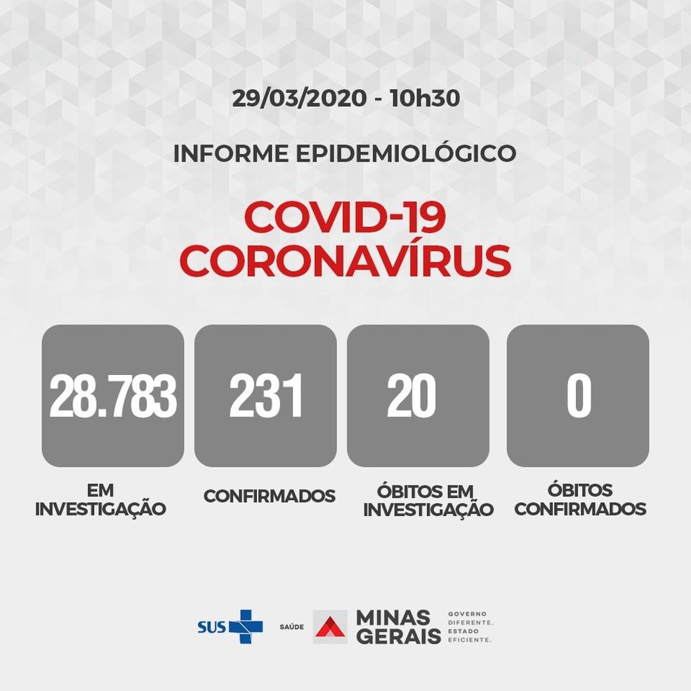 Balanço oficial da Secretaria de Estado de Saúde de MG.  — Foto: Divulgação/SES-MG