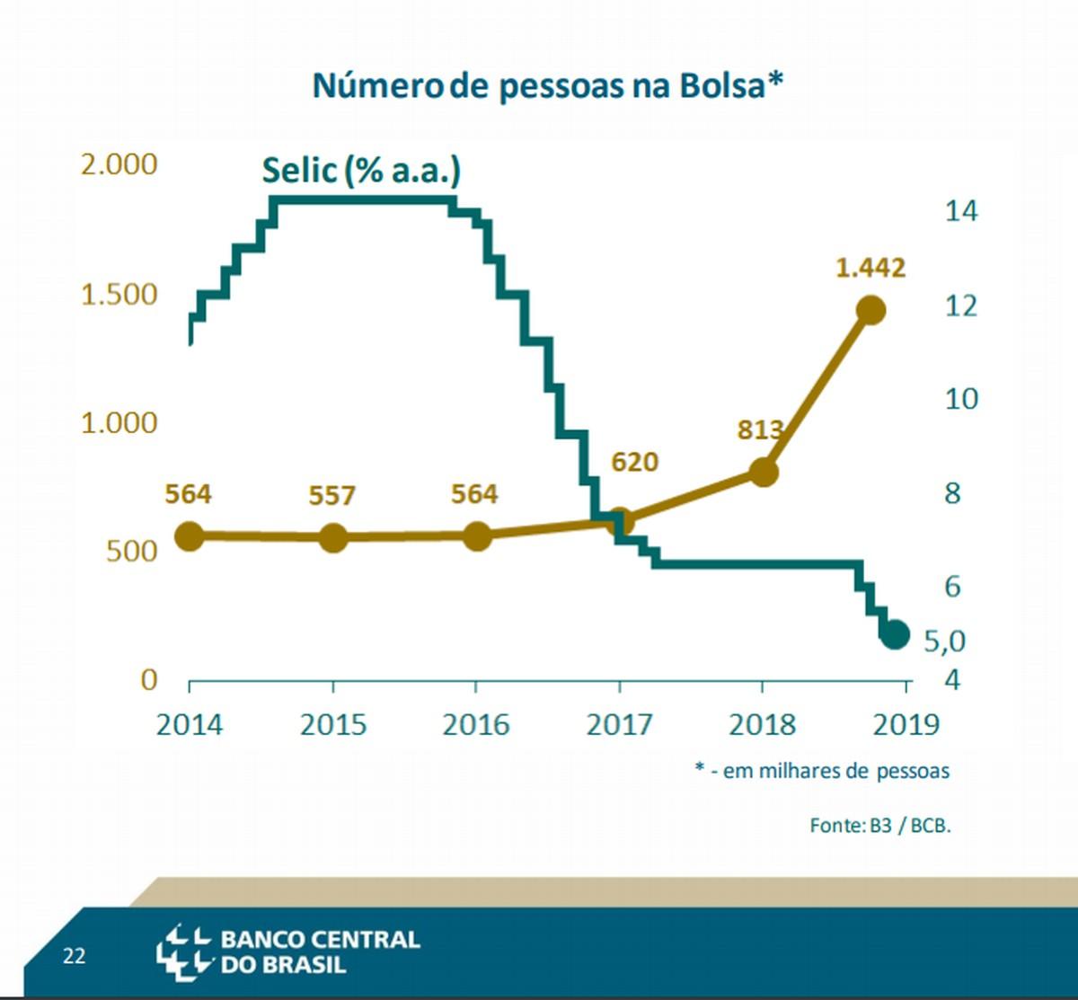 Poupança tem retirada de R$ 247 milhões em outubro, diz Banco Central