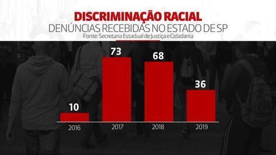 SP registra 36 denúncias de discriminação racial entre janeiro e outubro de 2019