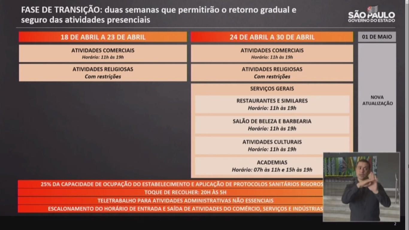 Fase de transição: Veja como ficam as regiões de Ribeirão Preto, Franca e Barretos a partir de 18 de abril