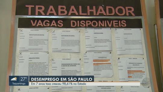 IBGE aponta alta de 98% na taxa de desemprego em 7 anos no estado de São Paulo