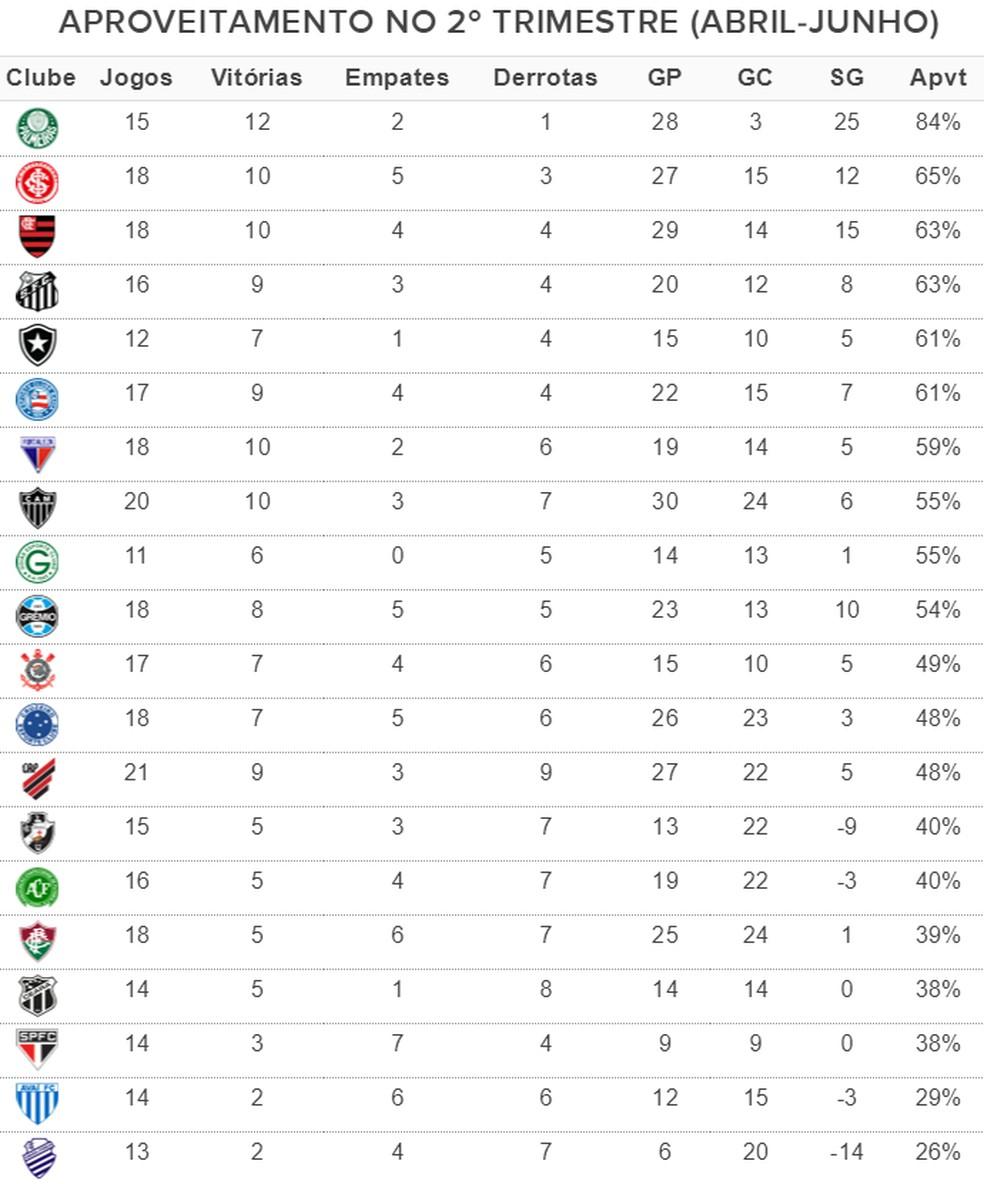 Palmeiras lidera com sobra o ranking de aproveitamento do 2º trimestre — Foto: Infoesporte