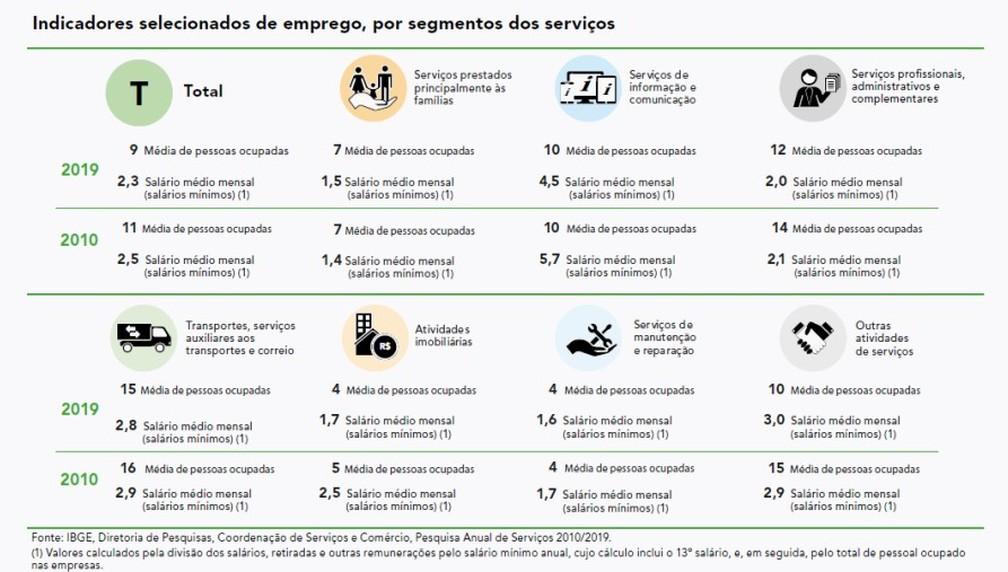 Em dez anos, caiu a média de ocupação nas empresas de serviços e a média salarial paga no setor — Foto: Reprodução/IBGE