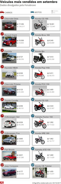 Ranking dos carros e motos mais vendidos em setembro de 2017 (Foto:  G1)