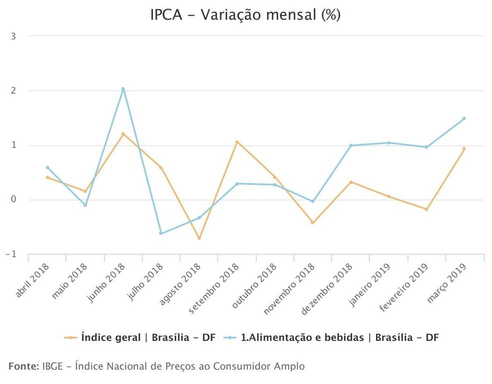 Gráfico mostra evolução do IPCA entre abril de 2018 e março de 2019 — Foto: IBGE