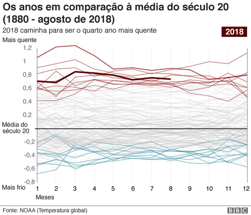 Gráfico dos anos em comparação à média do século 20 — Foto: Reprodução/BBC