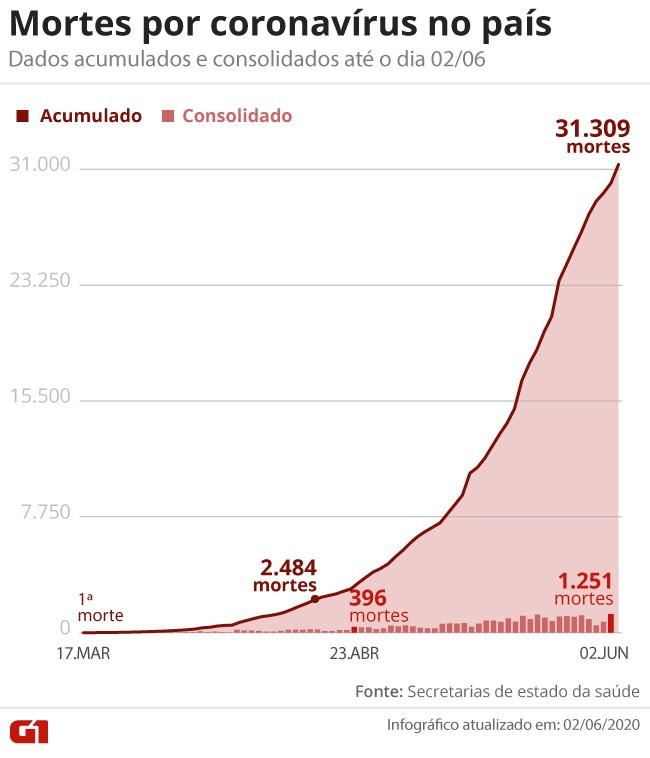 Casos de coronavírus e número de mortes no Brasil em 3 de junho