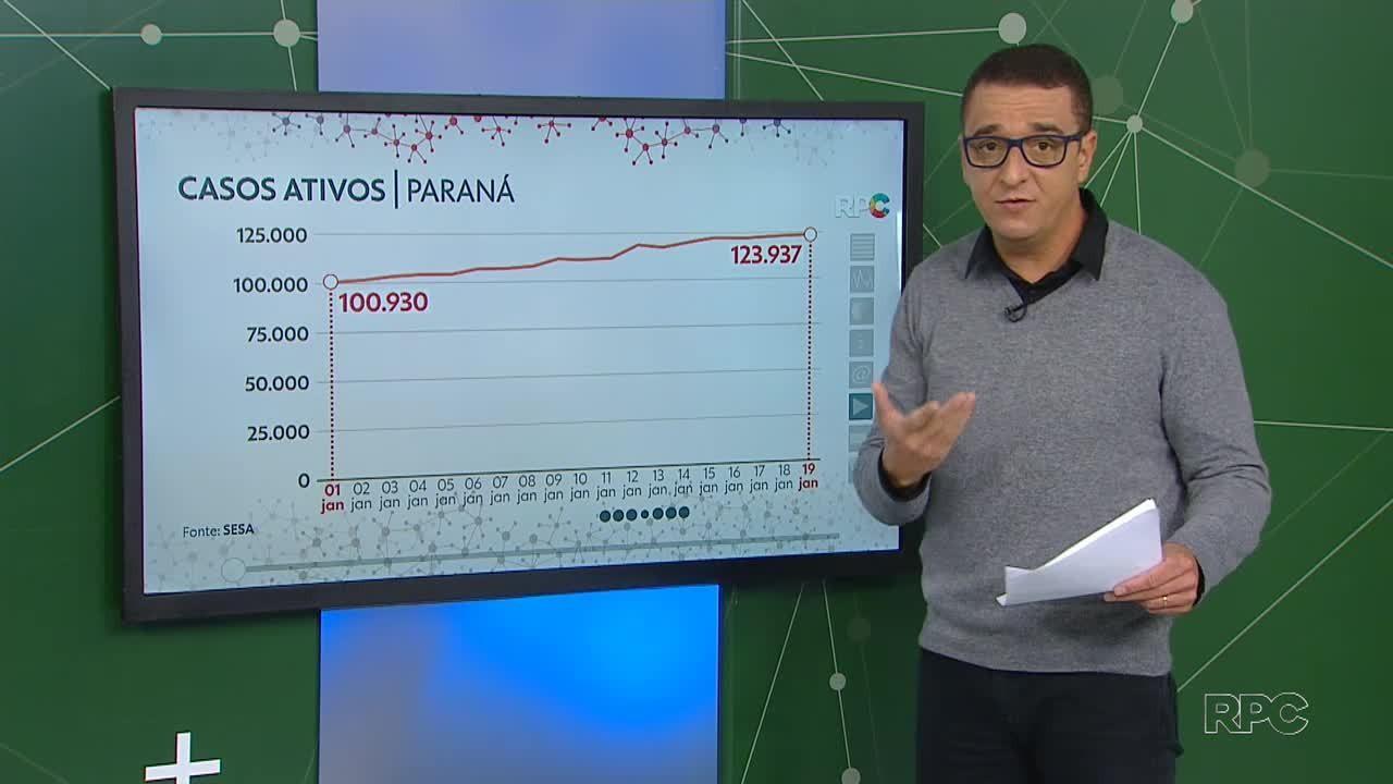 Paraná passa de 9 mil mortes e 500 mil casos de coronavírus