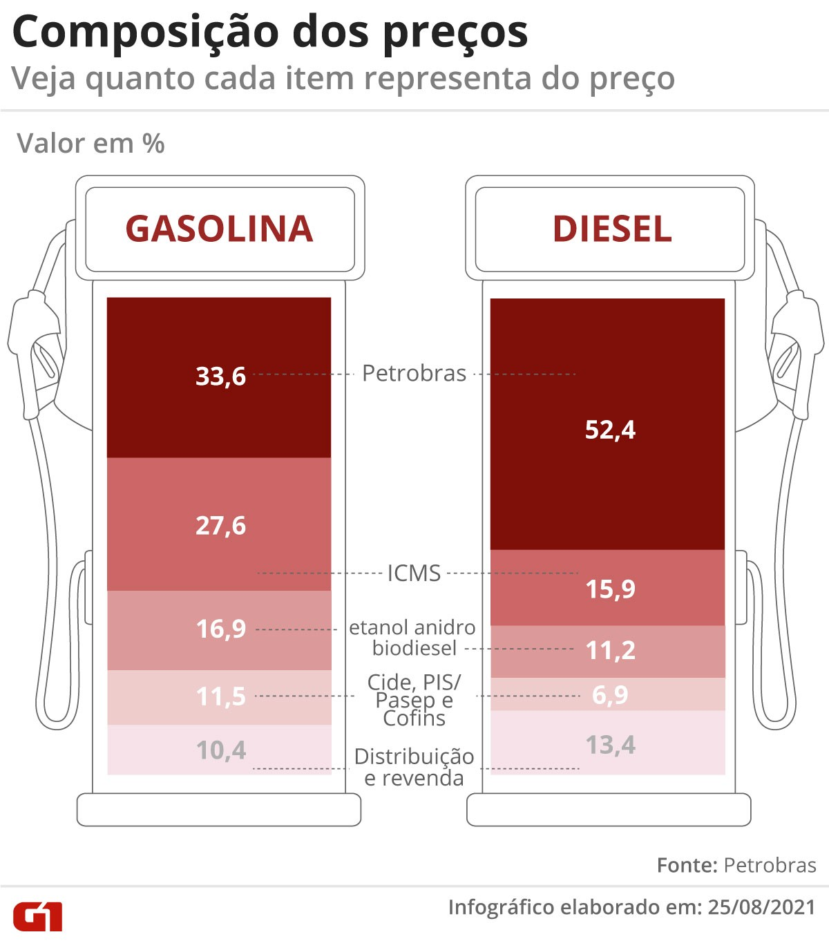 Governadores de 20 estados dizem em nota que alta do preço da gasolina é 'problema nacional'