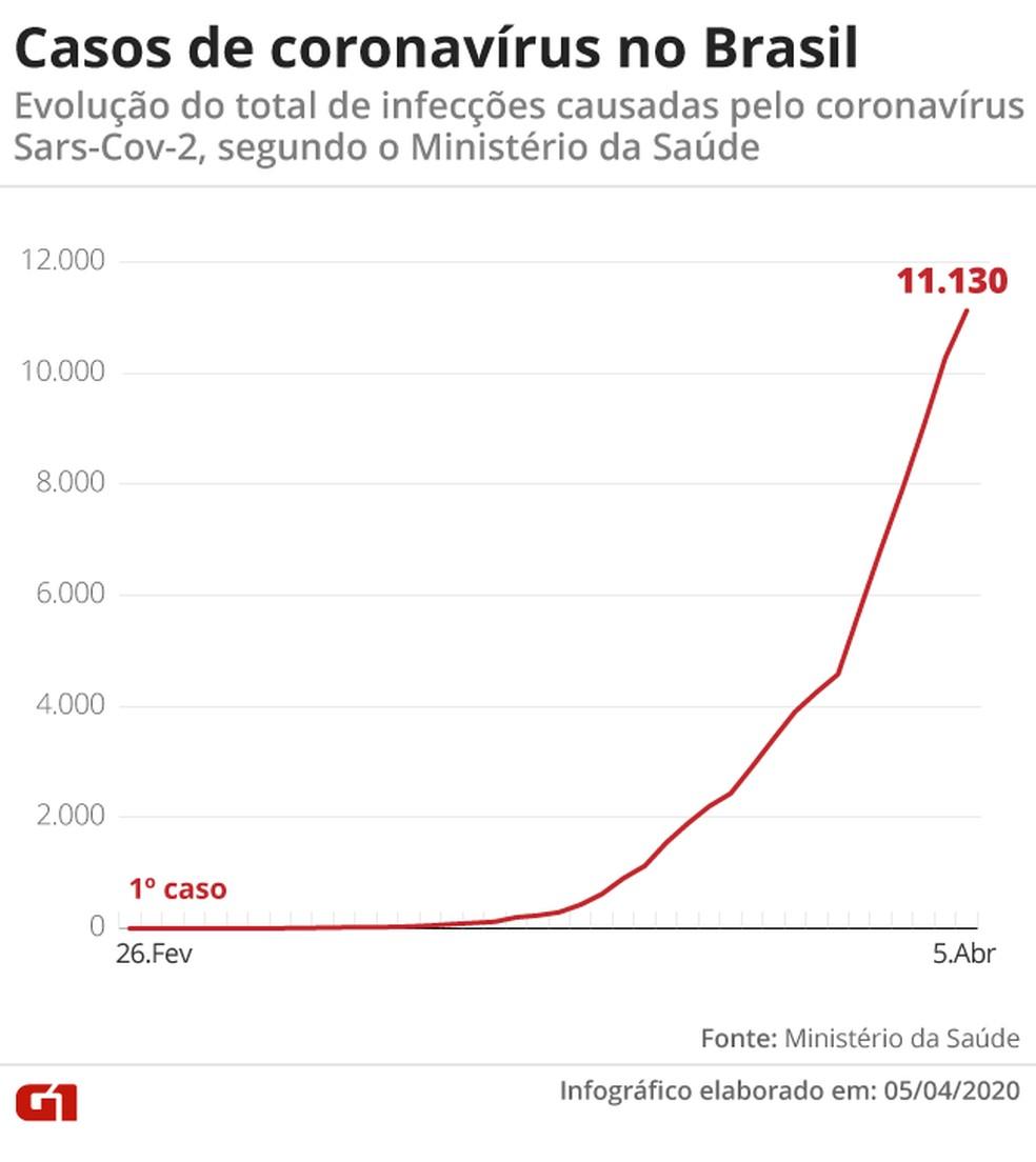 Aumento de casos de coronavírus no Brasil — Foto: Arte/G1